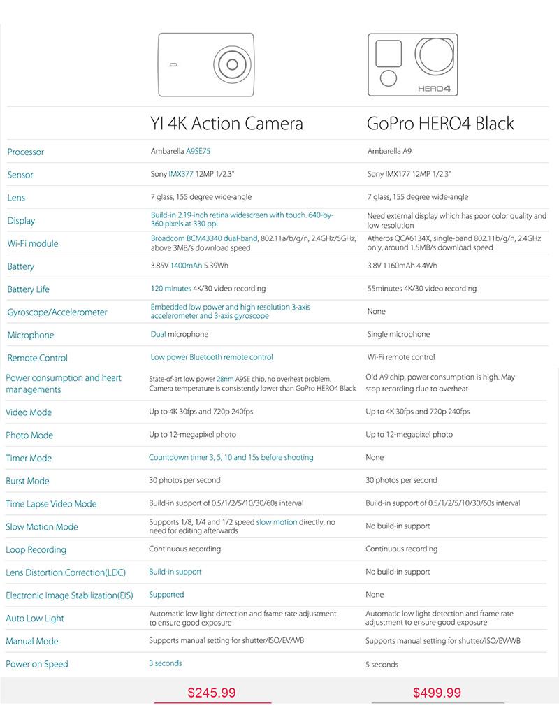 Xiaomi_Yi_vs_GoPro4